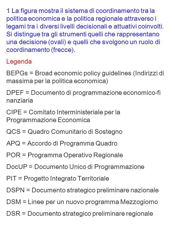 1 La figura mostra il sistema di coordinamento tra la politica economica e la politica regionale attraverso i legami tra i diversi livelli decisionali