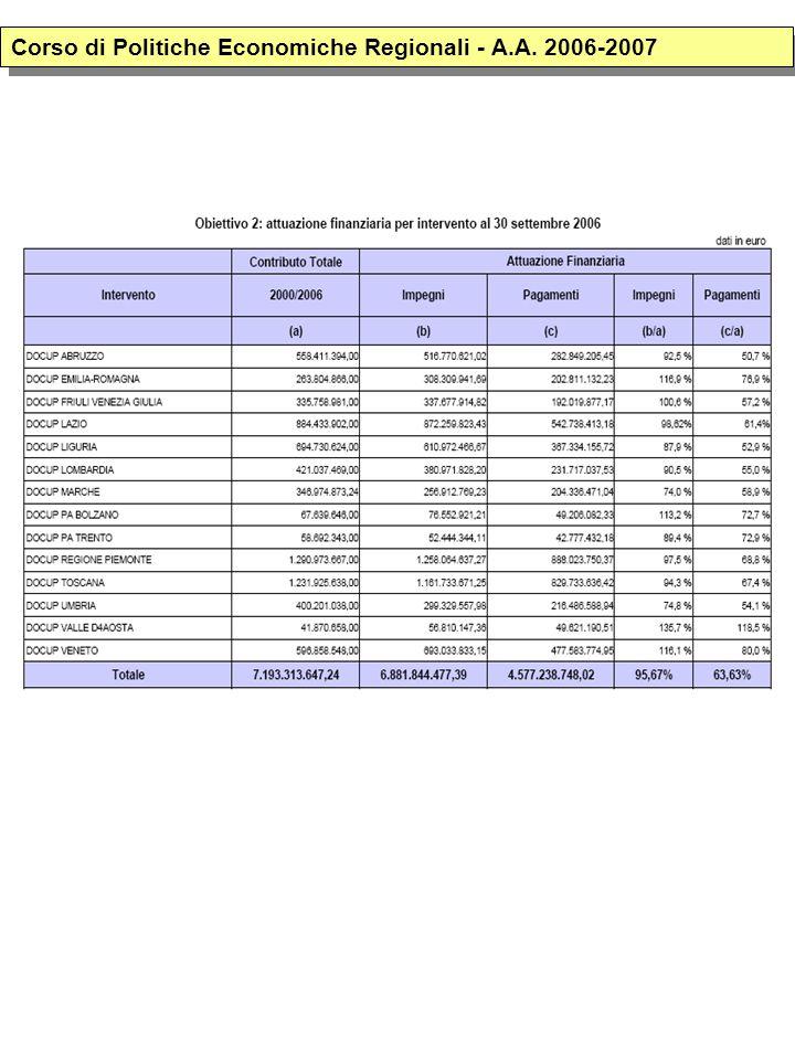 Corso di Politiche Economiche Regionali - A.A. 2006-2007