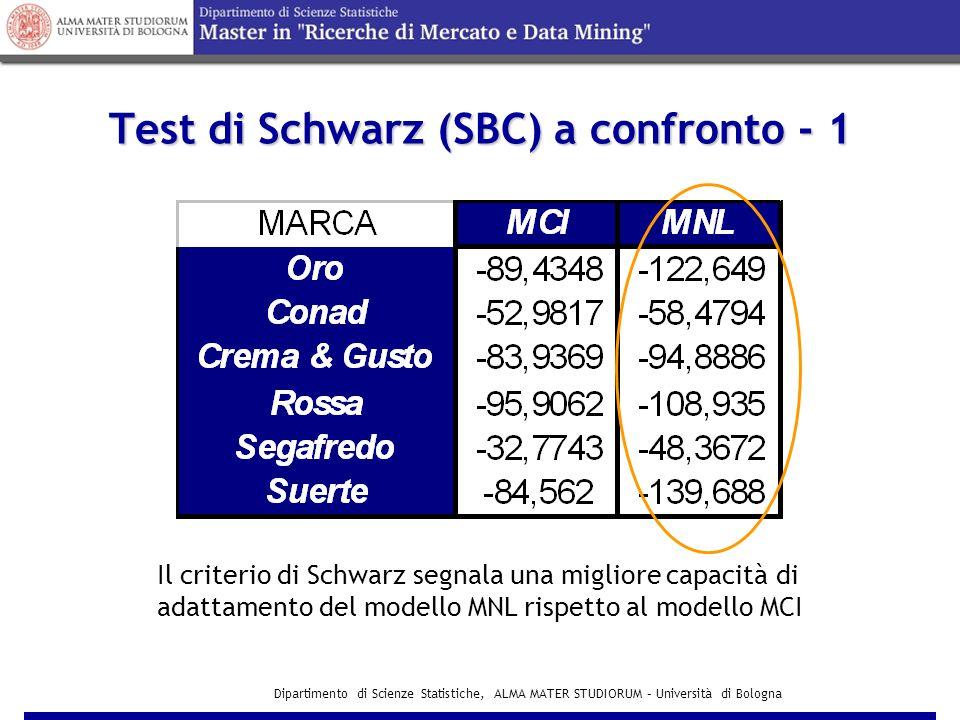 Dipartimento di Scienze Statistiche, ALMA MATER STUDIORUM – Università di Bologna Modello MNL Presenta valori dell'indice di determinazione lineare non molto elevati ma migliori rispetto al MCI 11 coefficienti risultano significativamente diversi da zero Durbin-WatsonIl test di Durbin-Watson segnala residui tra loro correlati