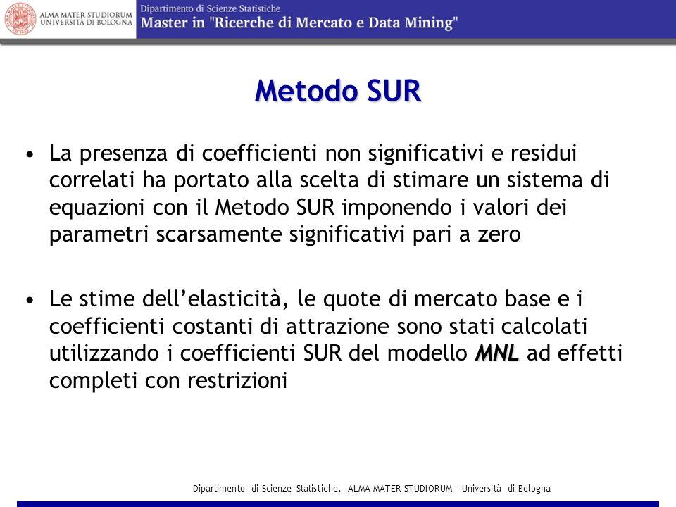 Dipartimento di Scienze Statistiche, ALMA MATER STUDIORUM – Università di Bologna Test di Schwarz (SBC) a confronto - 1 Il criterio di Schwarz segnala una migliore capacità di adattamento del modello MNL rispetto al modello MCI