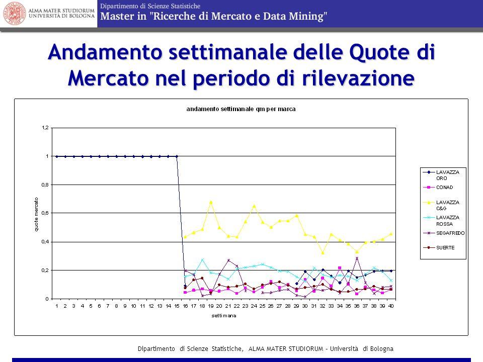 Dipartimento di Scienze Statistiche, ALMA MATER STUDIORUM – Università di Bologna Andamento settimanale delle Quote di Mercato nel periodo di rilevazione