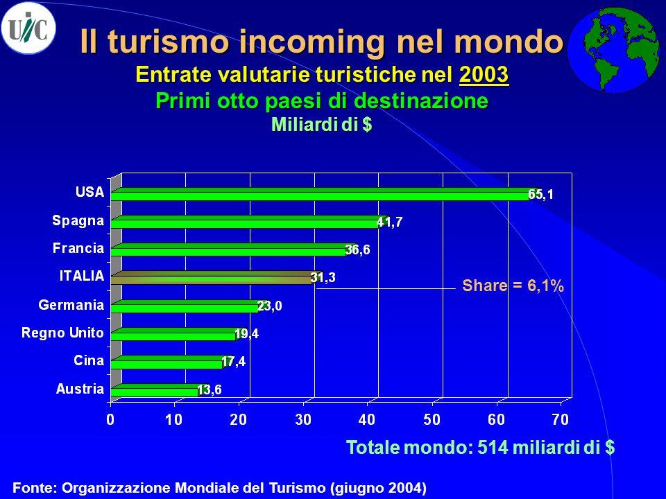 Il turismo incoming nel mondo Entrate valutarie turistiche nel 2003 Primi otto paesi di destinazione Miliardi di $ Fonte: Organizzazione Mondiale del