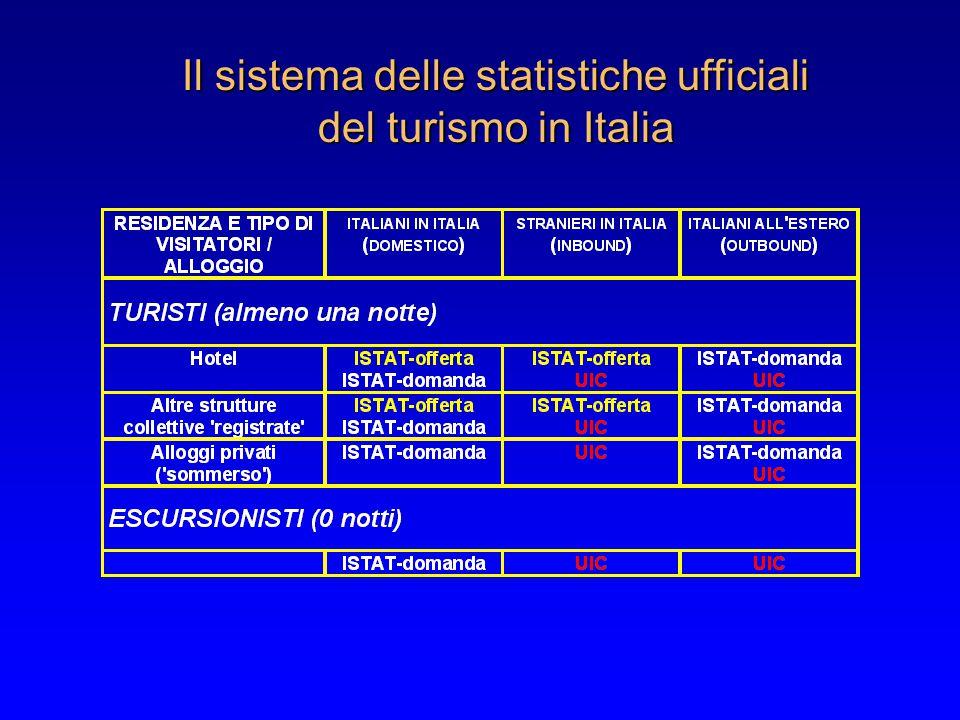 Il sistema delle statistiche ufficiali del turismo in Italia