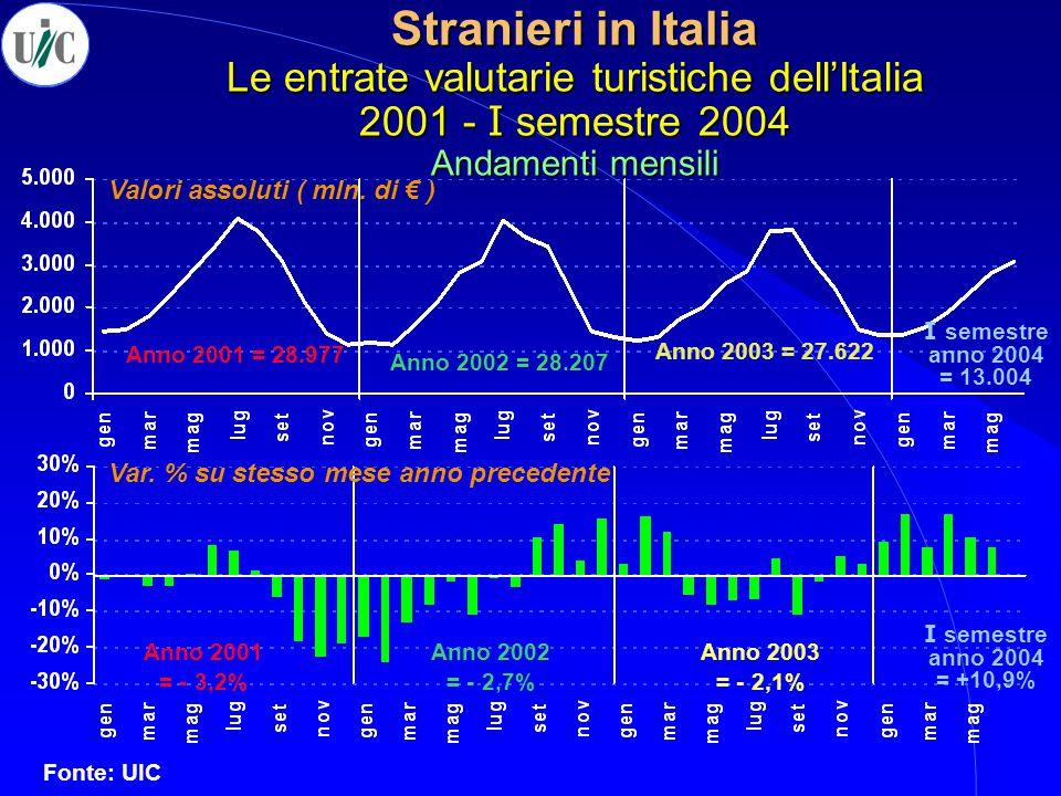 Stranieri in Italia Le entrate valutarie turistiche dell'Italia 2001 - I semestre 2004 Andamenti mensili Valori assoluti ( mln. di € ) Var. % su stess