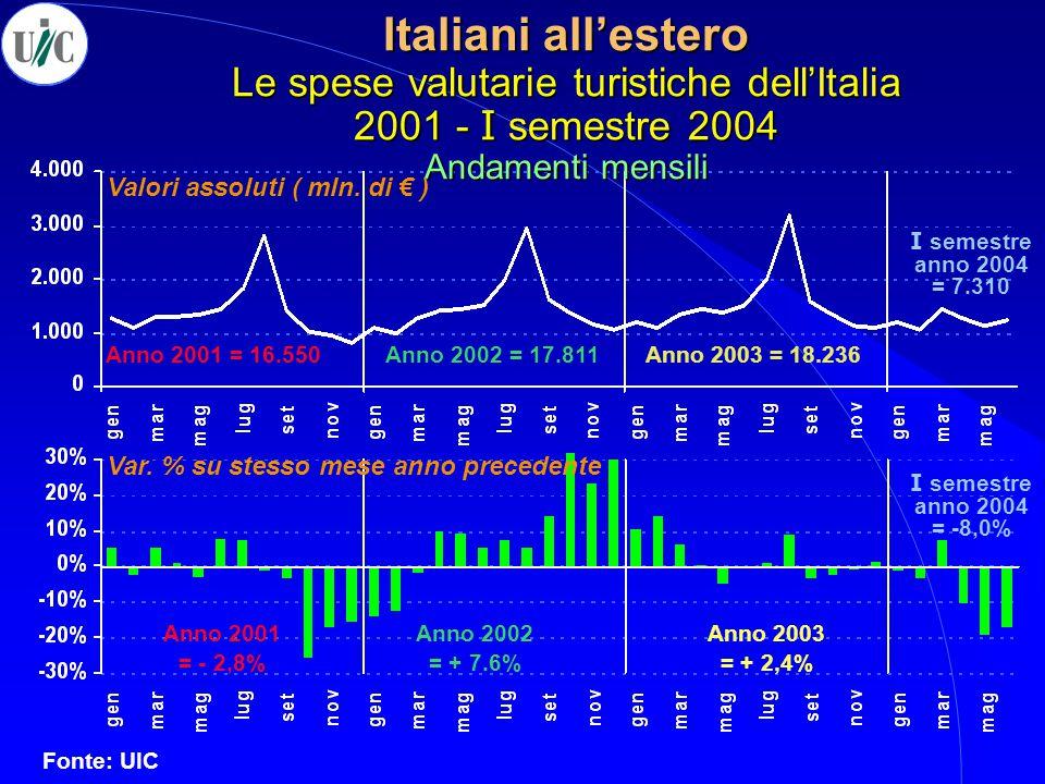 Italiani all'estero Le spese valutarie turistiche dell'Italia 2001 - I semestre 2004 Andamenti mensili Valori assoluti ( mln. di € ) Var. % su stesso
