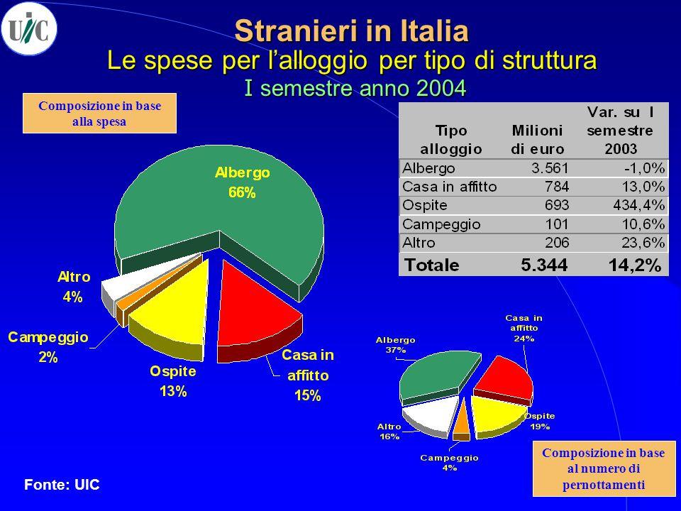 Stranieri in Italia Le spese per l'alloggio per tipo di struttura I semestre anno 2004 Fonte: UIC Composizione in base al numero di pernottamenti Comp