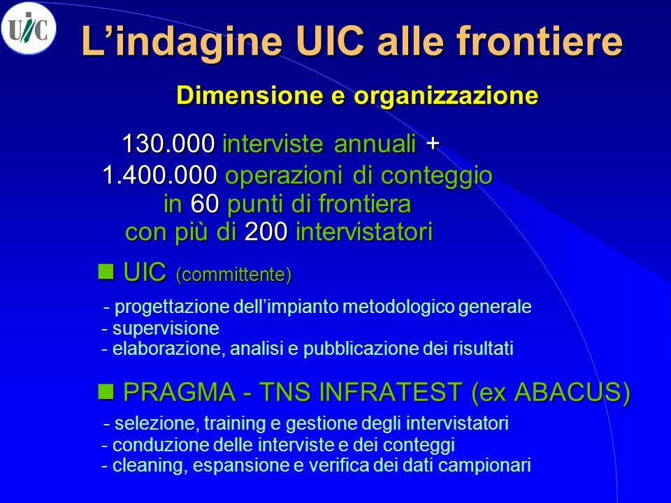 130.000 interviste annuali + 1.400.000 operazioni di conteggio in 60 punti di frontiera con più di 200 intervistatori UIC (committente) PRAGMA - TNS I