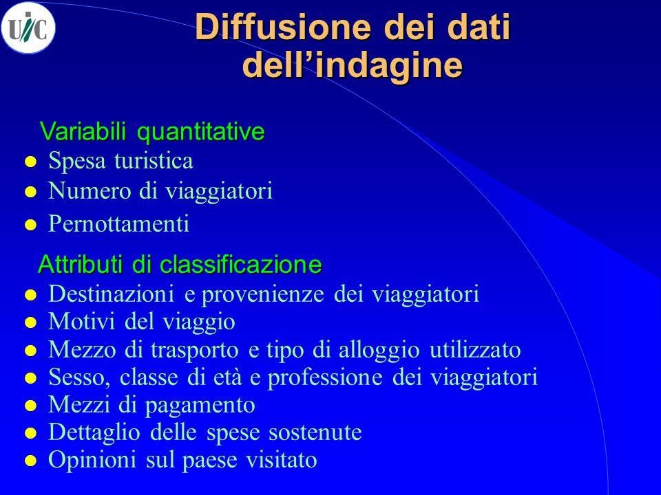 Stranieri in Italia Le entrate valutarie turistiche dell'Italia 2001 - I semestre 2004 Andamenti mensili Valori assoluti ( mln.