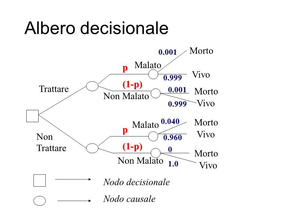 Albero decisionale Trattare Non Trattare Nodo decisionale Nodo causale p (1-p) p (1-p) Morto Malato Non Malato Malato Vivo Morto Vivo 0.001 0.999 0.00