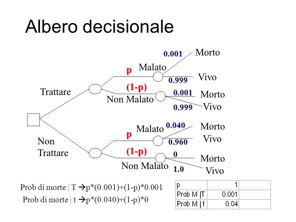 Albero decisionale Trattare Non Trattare p (1-p) p (1-p) Morto Malato Non Malato Malato Vivo Morto Vivo 0.001 0.999 0.001 0.999 0.040 0.960 0 1.0 Prob