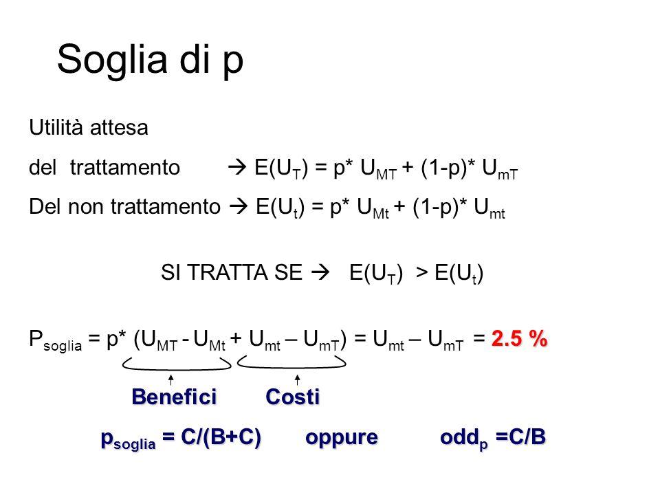 Soglia di p Utilità attesa del trattamento  E(U T ) = p* U MT + (1-p)* U mT Del non trattamento  E(U t ) = p* U Mt + (1-p)* U mt SI TRATTA SE  E(U