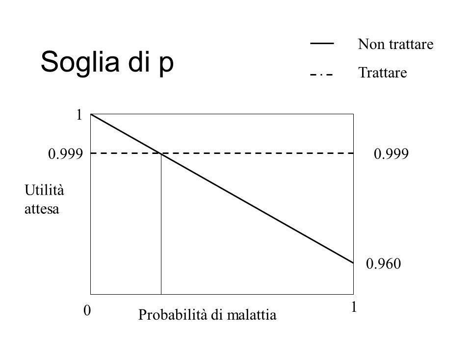 Soglia di p Utilità attesa Probabilità di malattia 0 1 1 Non trattare Trattare 0.999 0.960