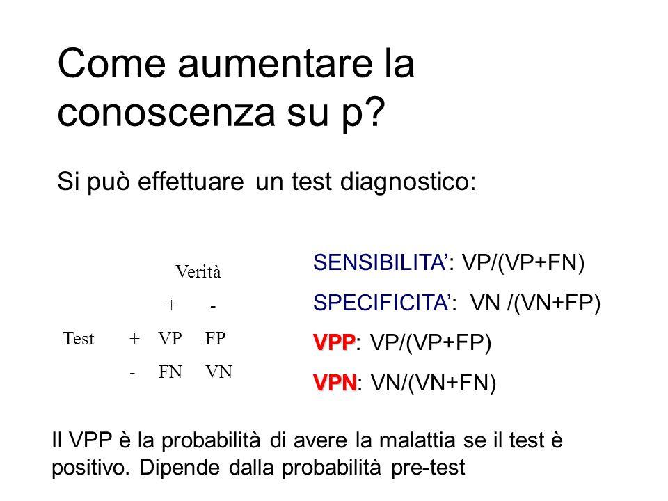 Come aumentare la conoscenza su p? Si può effettuare un test diagnostico: Verità + - Test+ VP FP - FN VN SENSIBILITA': VP/(VP+FN) SPECIFICITA': VN /(V