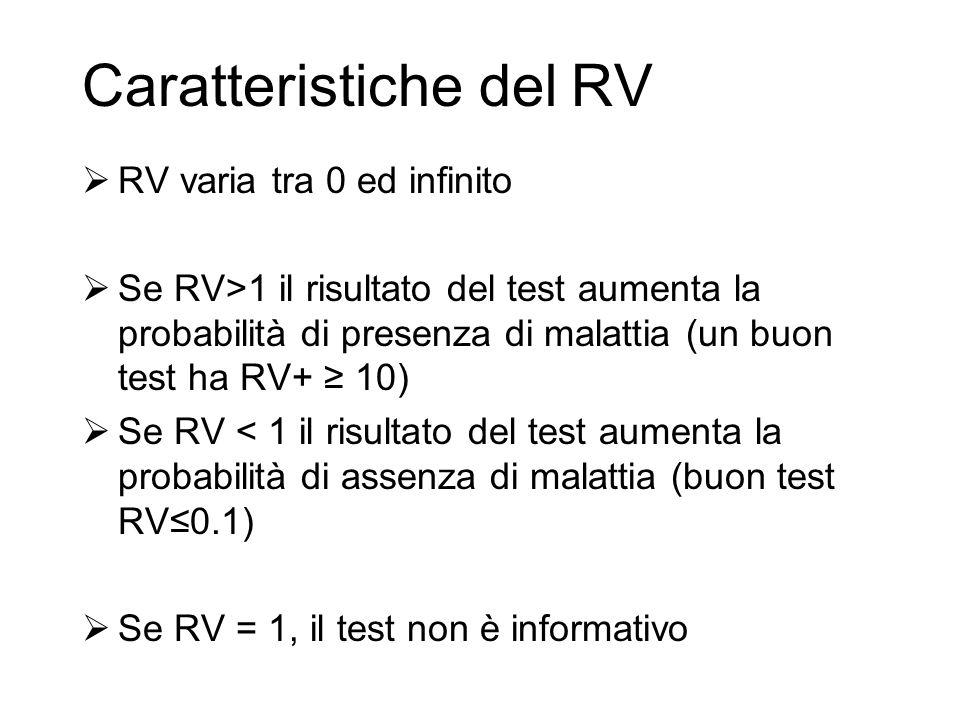 Caratteristiche del RV  RV varia tra 0 ed infinito  Se RV>1 il risultato del test aumenta la probabilità di presenza di malattia (un buon test ha RV
