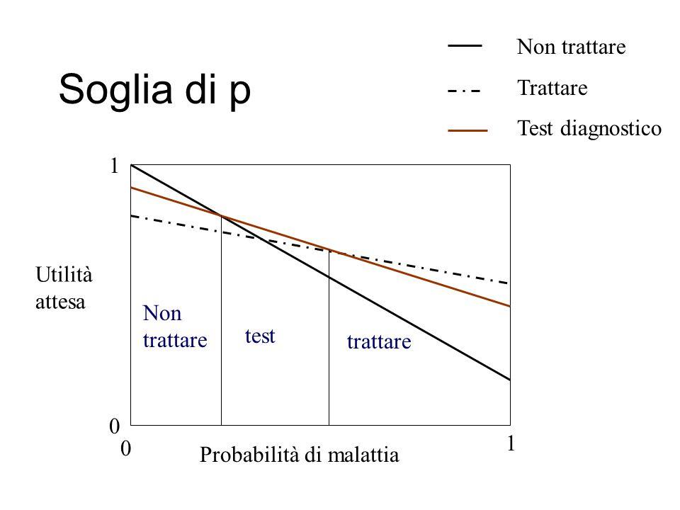 Soglia di p Utilità attesa Probabilità di malattia 0 1 0 1 Non trattare Trattare Test diagnostico Non trattare test trattare