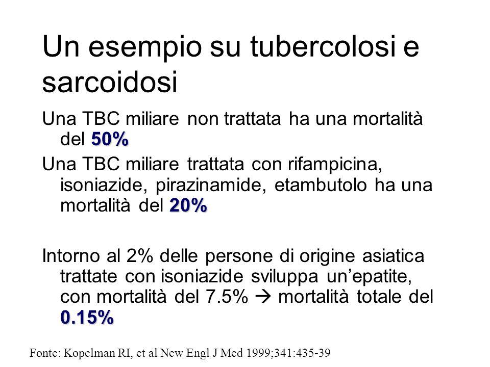 Un esempio su tubercolosi e sarcoidosi 50% Una TBC miliare non trattata ha una mortalità del 50% 20% Una TBC miliare trattata con rifampicina, isoniaz