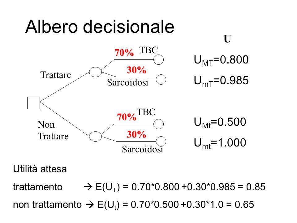 Albero decisionale Trattare Non Trattare 70% 30% 70% 30% TBC Sarcoidosi TBC U U MT =0.800 U mT =0.985 U Mt =0.500 U mt =1.000 Utilità attesa trattamen