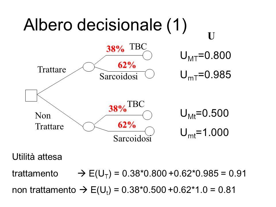 Albero decisionale (1) Trattare Non Trattare 38% 62% 38% 62% TBC Sarcoidosi TBC U U MT =0.800 U mT =0.985 U Mt =0.500 U mt =1.000 Utilità attesa tratt