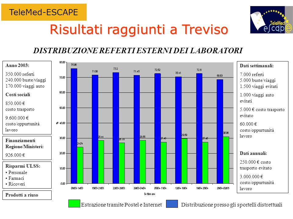 Risultati raggiunti a Treviso Dati settimanali: 7.000 referti 5.000 buste/viaggi 1.500 viaggi evitati 1.000 viaggi auto evitati 5.000 € costo trasporto evitato 60.000 € costo/oppurtunità lavoro Dati annuali: 250.000 € costo trasporto evitato 3.000.000 € costo/oppurtunità lavoro Anno 2003: 350.000 referti 240.000 buste/viaggi 170.000 viaggi auto Costi sociali 850.000 € costo trasporto 9.600.000 € costo/oppurtunità lavoro Estrazione tramite Postel e InternetDistribuzione presso gli sportelli distrettuali DISTRIBUZIONE REFERTI ESTERNI DEI LABORATORI Finanziamenti Regione/Ministeri: 926.000 € Risparmi ULSS: Personale Farmaci Ricoveri Prodotti a riuso TeleMed-ESCAPE