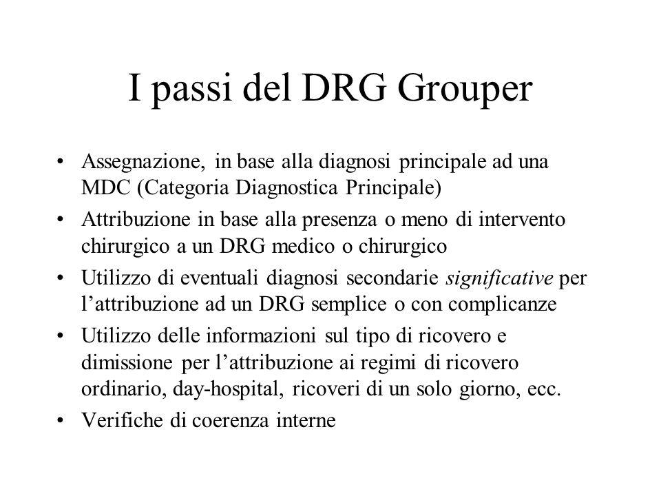 I passi del DRG Grouper Assegnazione, in base alla diagnosi principale ad una MDC (Categoria Diagnostica Principale) Attribuzione in base alla presenza o meno di intervento chirurgico a un DRG medico o chirurgico Utilizzo di eventuali diagnosi secondarie significative per l'attribuzione ad un DRG semplice o con complicanze Utilizzo delle informazioni sul tipo di ricovero e dimissione per l'attribuzione ai regimi di ricovero ordinario, day-hospital, ricoveri di un solo giorno, ecc.