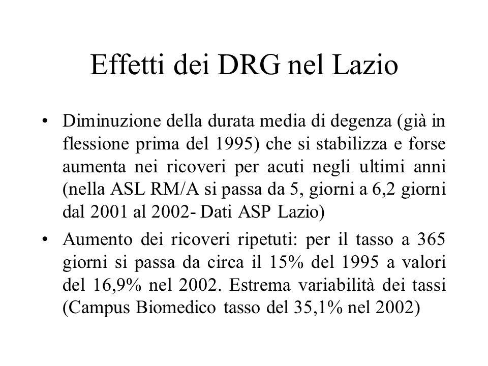 Effetti dei DRG nel Lazio Diminuzione della durata media di degenza (già in flessione prima del 1995) che si stabilizza e forse aumenta nei ricoveri per acuti negli ultimi anni (nella ASL RM/A si passa da 5, giorni a 6,2 giorni dal 2001 al 2002- Dati ASP Lazio) Aumento dei ricoveri ripetuti: per il tasso a 365 giorni si passa da circa il 15% del 1995 a valori del 16,9% nel 2002.