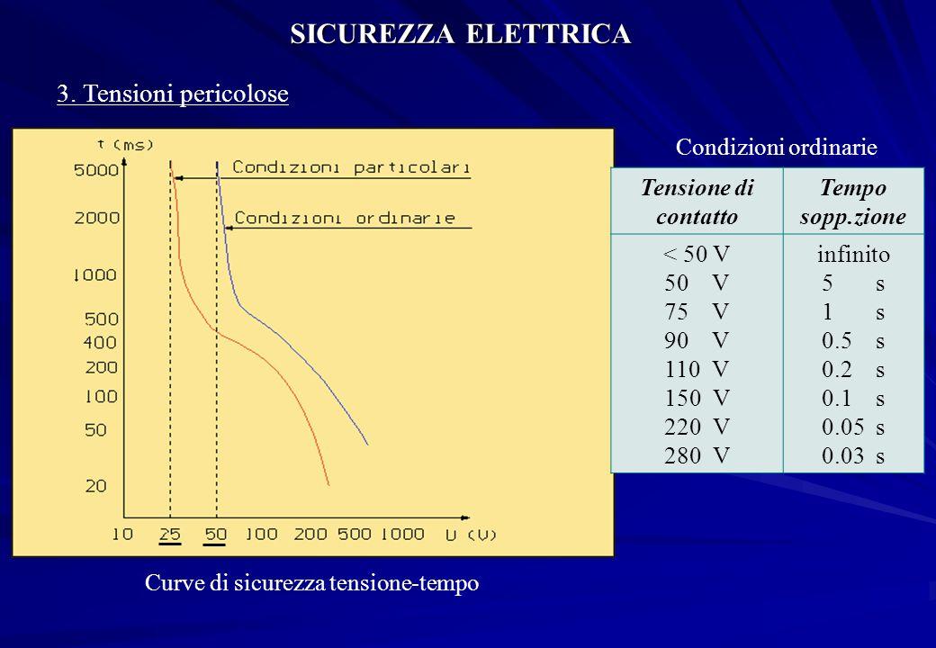 SICUREZZA ELETTRICA 3. Tensioni pericolose Curve di sicurezza tensione-tempo Tensione di contatto Tempo sopp.zione < 50 V 50 V 75 V 90 V 110 V 150 V 2