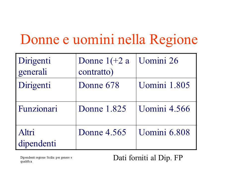 Donne e uomini nella Regione Dirigenti generali Donne 1(+2 a contratto) Uomini 26 DirigentiDonne 678Uomini 1.805 FunzionariDonne 1.825Uomini 4.566 Altri dipendenti Donne 4.565Uomini 6.808 Dipendenti regione Sicilia per genere e qualifica Dati forniti al Dip.