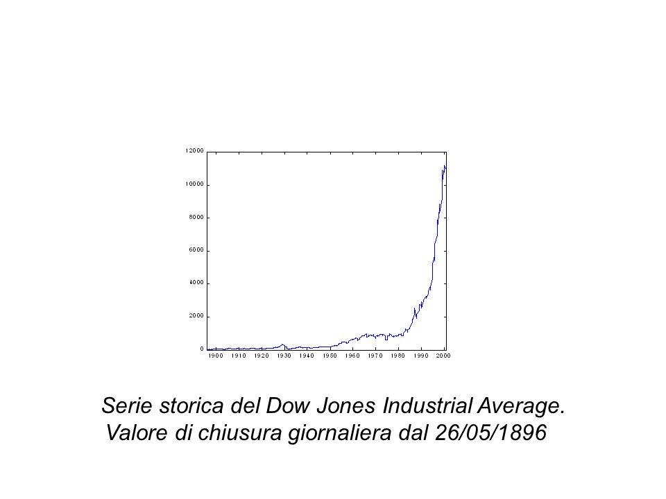 Serie storica del Dow Jones Industrial Average. Valore di chiusura giornaliera dal 26/05/1896