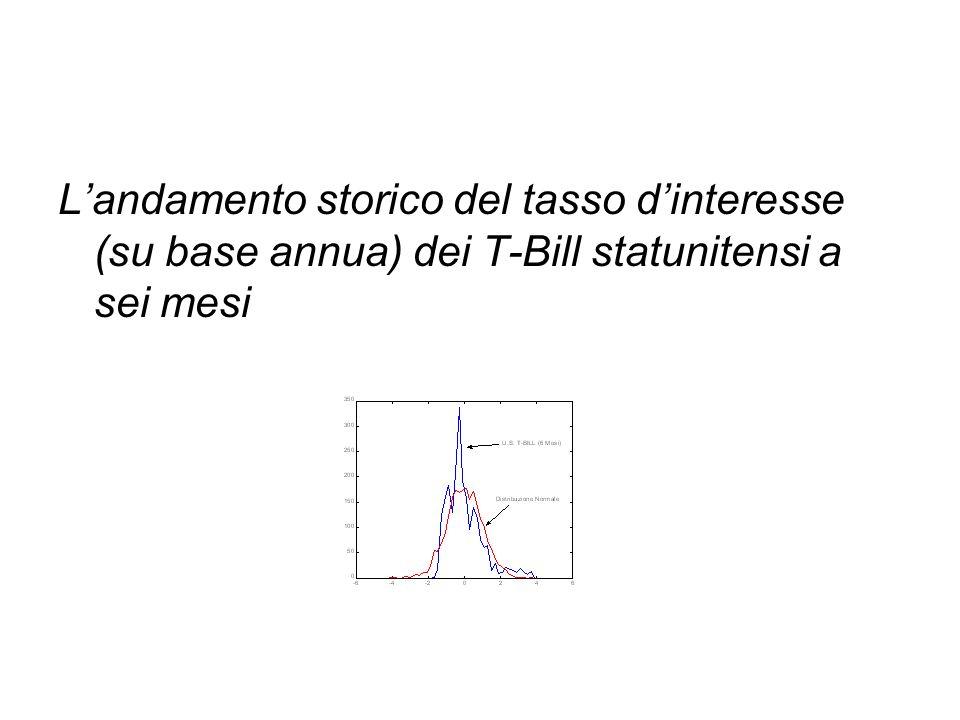 L'andamento storico del tasso d'interesse (su base annua) dei T-Bill statunitensi a sei mesi