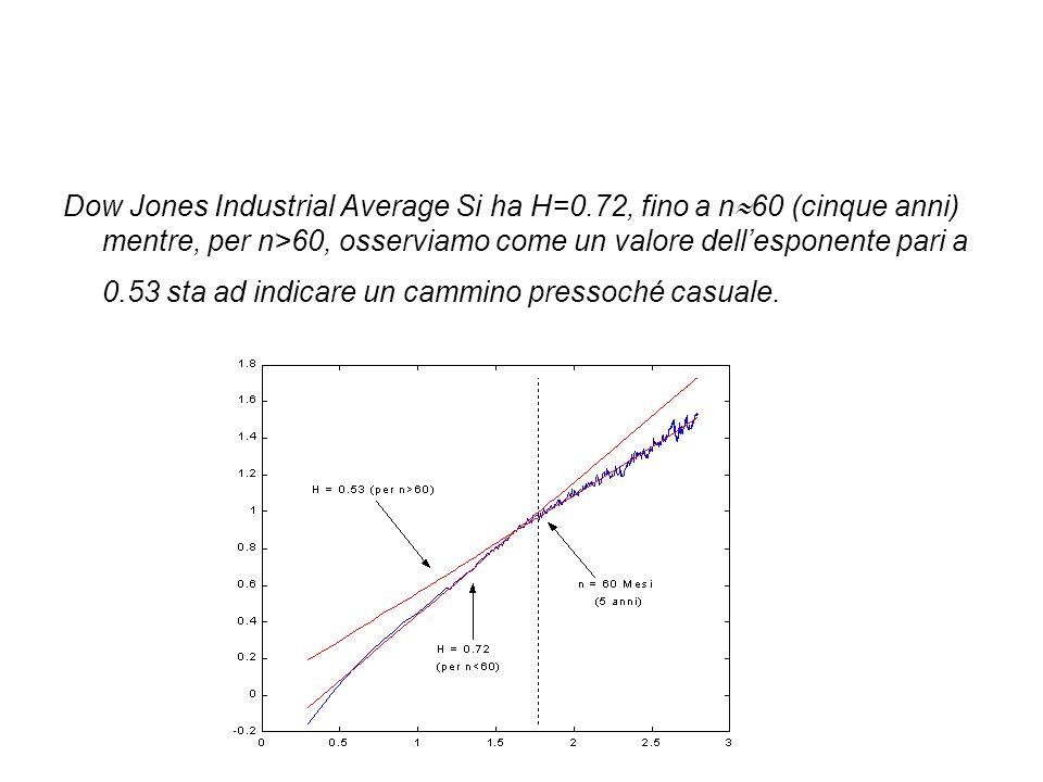 Dow Jones Industrial Average Si ha H=0.72, fino a n  60 (cinque anni) mentre, per n>60, osserviamo come un valore dell'esponente pari a 0.53 sta ad indicare un cammino pressoché casuale.