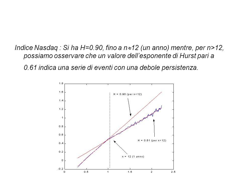 Indice Nasdaq : Si ha H=0.90, fino a n  12 (un anno) mentre, per n>12, possiamo osservare che un valore dell'esponente di Hurst pari a 0.61 indica una serie di eventi con una debole persistenza.