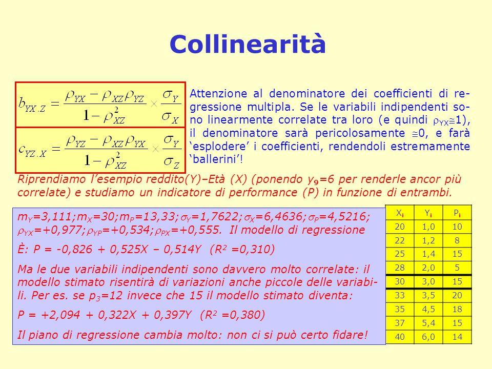 Collinearità XiXi YiYi PiPi 201,010 221,28 251,415 282,05 303,015 333,520 354,518 375,415 406,014 m Y =3,111;m X =30;m P =13,33; Y =1,7622; X =6,463