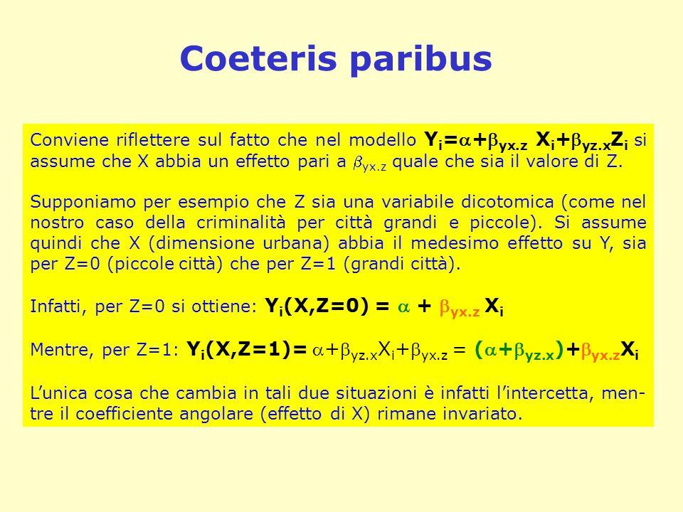 Coeteris paribus Conviene riflettere sul fatto che nel modello Y i =+ yx.z X i + yz.x Z i si assume che X abbia un effetto pari a  yx.z quale che