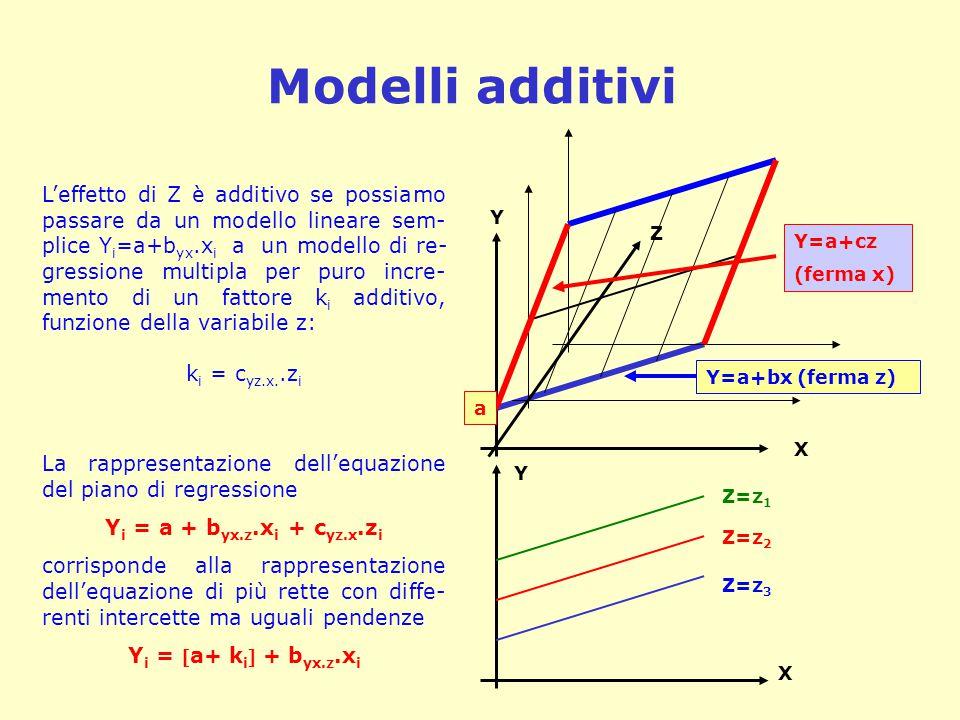 Modelli additivi L'effetto di Z è additivo se possiamo passare da un modello lineare sem- plice Y i =a+b yx.x i a un modello di re- gressione multipla