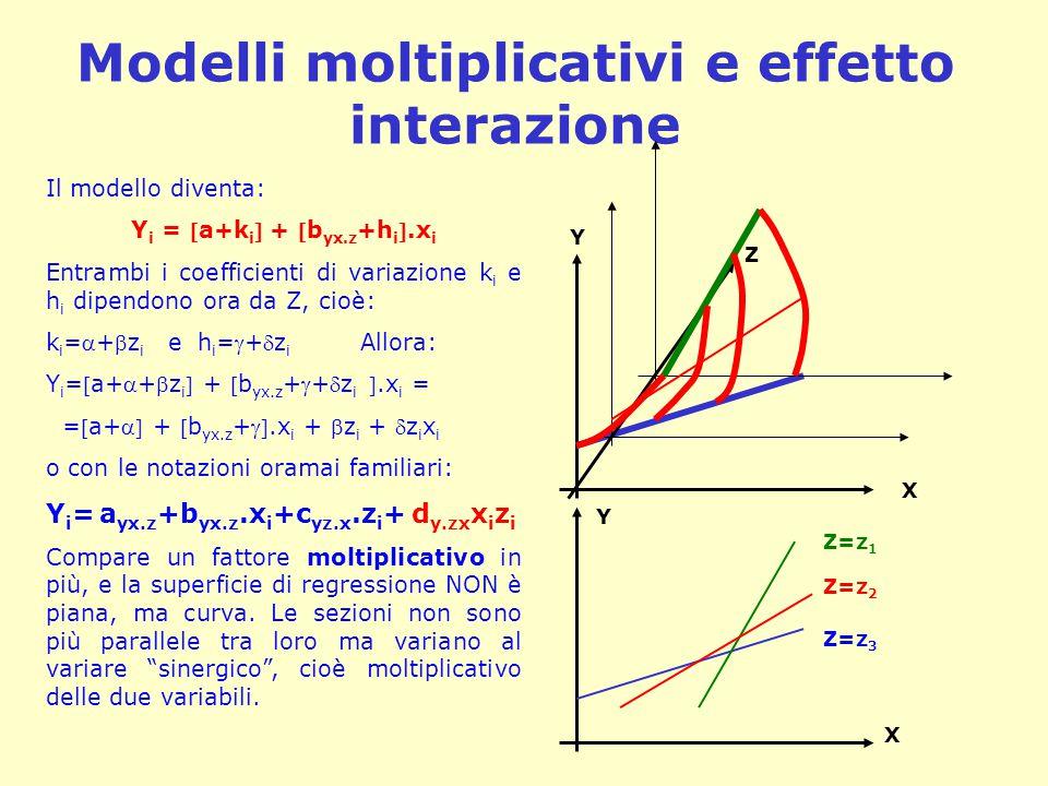 Modelli moltiplicativi e effetto interazione Il modello diventa: Y i = a+k i  + b yx.z +h i .x i Entrambi i coefficienti di variazione k i e h i d