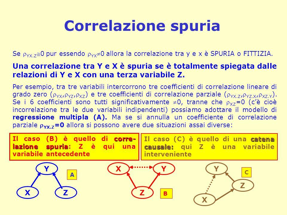 Correlazione spuria Se  YX.Z 0 pur essendo  YX 0 allora la correlazione tra y e x è SPURIA o FITTIZIA. Una correlazione tra Y e X è spuria se è to