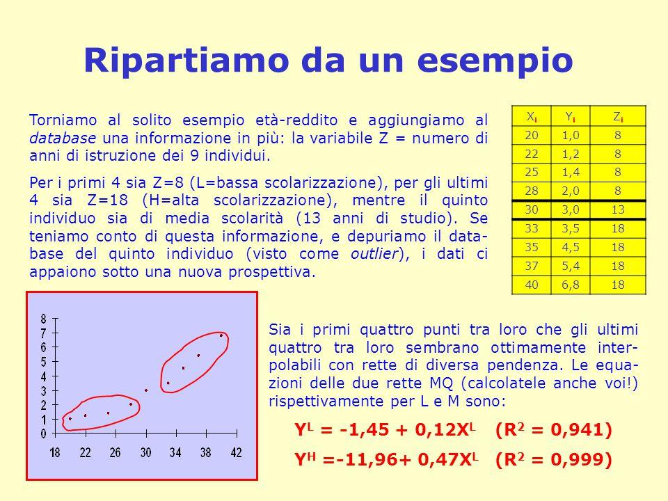 Ripartiamo da un esempio Torniamo al solito esempio età-reddito e aggiungiamo al database una informazione in più: la variabile Z = numero di anni di
