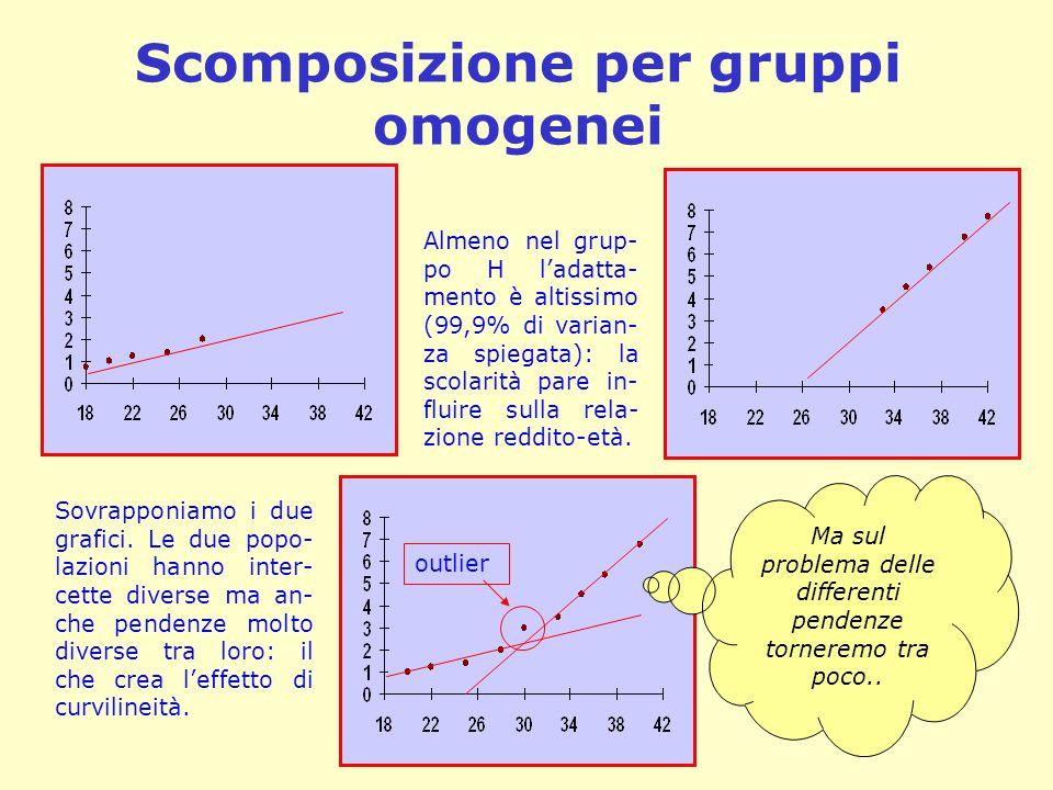 Scomposizione per gruppi omogenei Almeno nel grup- po H l'adatta- mento è altissimo (99,9% di varian- za spiegata): la scolarità pare in- fluire sulla