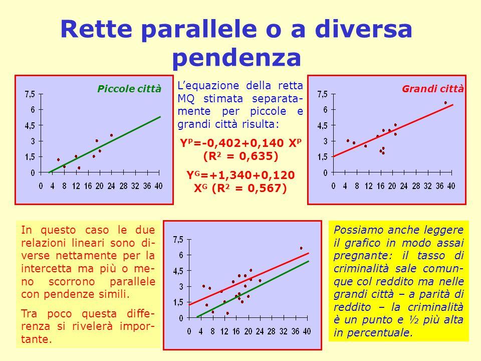 Rette parallele o a diversa pendenza L'equazione della retta MQ stimata separata- mente per piccole e grandi città risulta: Y P =-0,402+0,140 X P (R 2