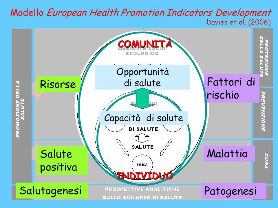 Risorse Salute positiva Salutogenesi Fattori di rischio Malattia Patogenesi Opportunità di salute Capacità di salute INDIVIDUOCOMUNITÀ Modello Europea