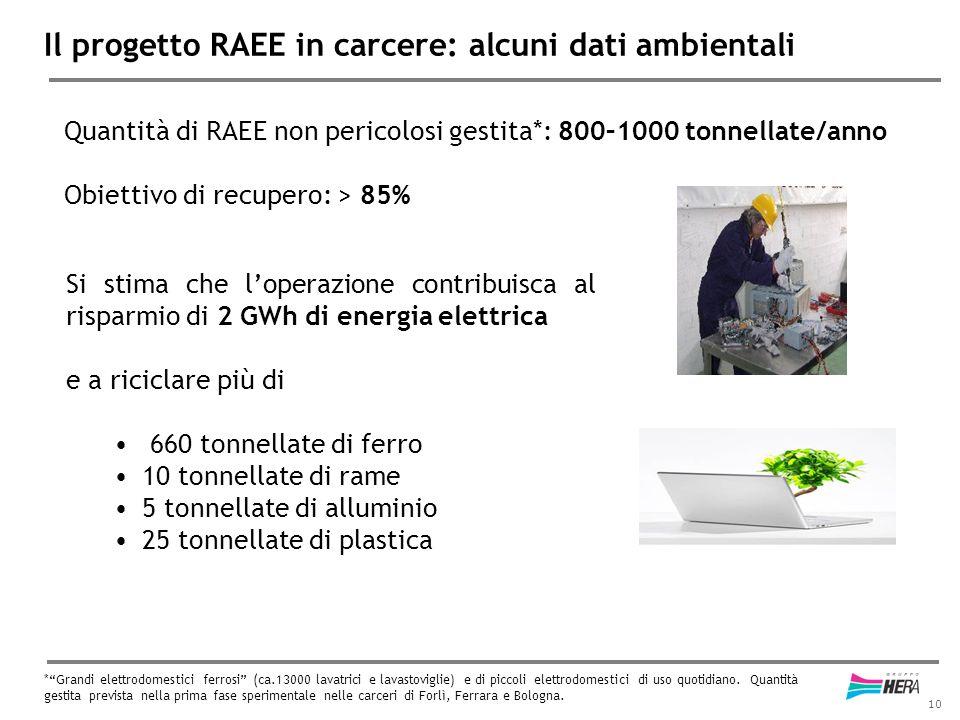 10 Quantità di RAEE non pericolosi gestita*: 800–1000 tonnellate/anno Obiettivo di recupero: > 85% Il progetto RAEE in carcere: alcuni dati ambientali