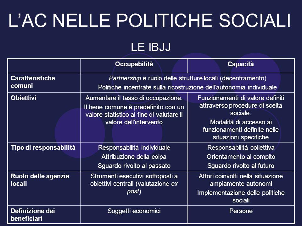 L'AC NELLE POLITICHE SOCIALI LE IBJJ OccupabilitàCapacità Caratteristiche comuni Partnership e ruolo delle strutture locali (decentramento) Politiche