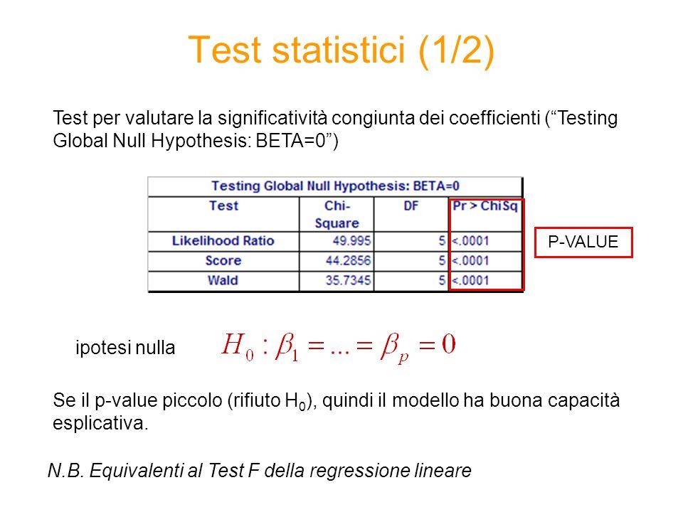Test statistici (1/2) Test per valutare la significatività congiunta dei coefficienti ( Testing Global Null Hypothesis: BETA=0 ) ipotesi nulla Se il p-value piccolo (rifiuto H 0 ), quindi il modello ha buona capacità esplicativa.