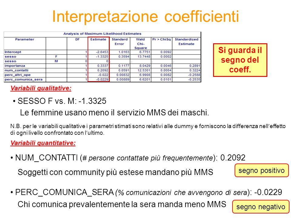 Interpretazione coefficienti Le femmine usano meno il servizio MMS dei maschi.
