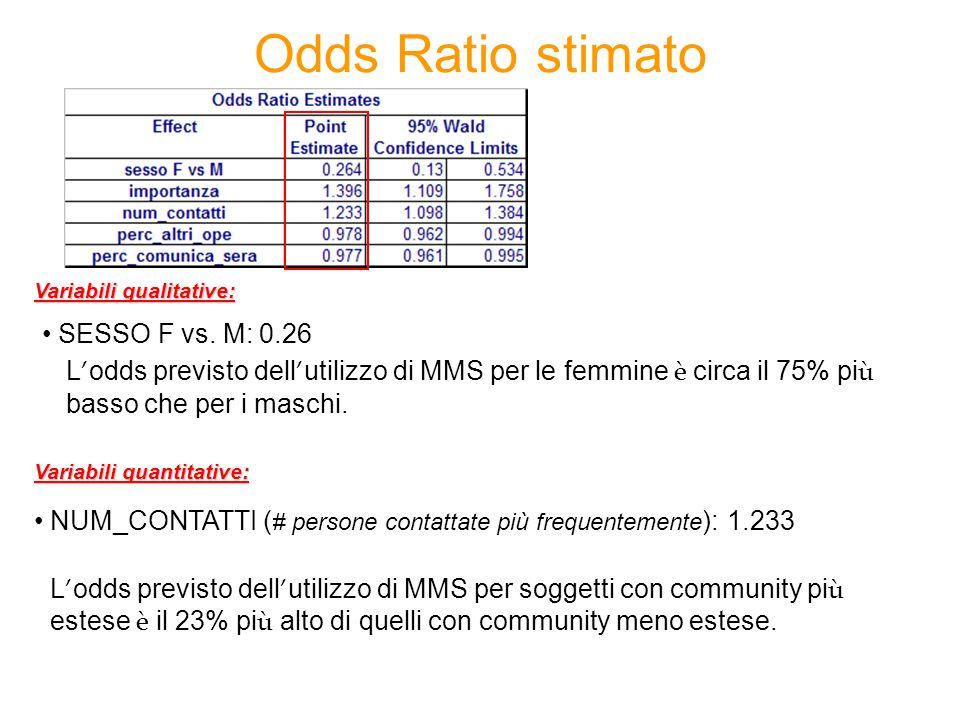 Odds Ratio stimato L ' odds previsto dell ' utilizzo di MMS per le femmine è circa il 75% pi ù basso che per i maschi. SESSO F vs. M: 0.26 NUM_CONTATT