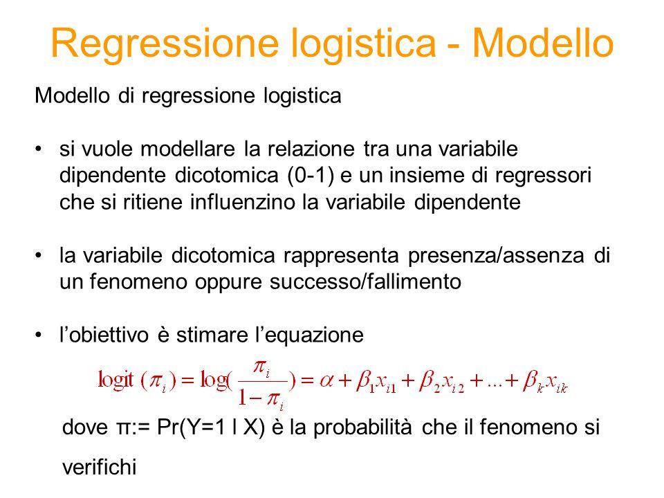 Regressione logistica - Modello Modello di regressione logistica si vuole modellare la relazione tra una variabile dipendente dicotomica (0-1) e un insieme di regressori che si ritiene influenzino la variabile dipendente la variabile dicotomica rappresenta presenza/assenza di un fenomeno oppure successo/fallimento l'obiettivo è stimare l'equazione dove π:= Pr(Y=1 l X) è la probabilità che il fenomeno si verifichi