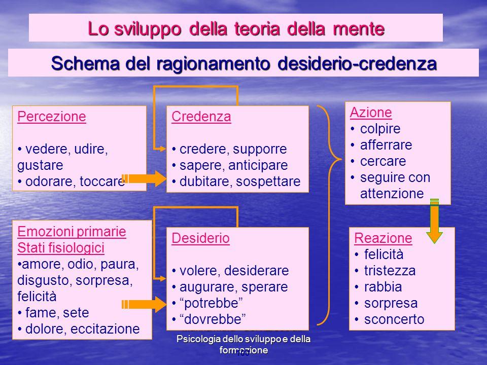 Marina Mura - Servizi sociali - Psicologia dello sviluppo e della formazione 100 Percezione vedere, udire, gustare odorare, toccare Emozioni primarie
