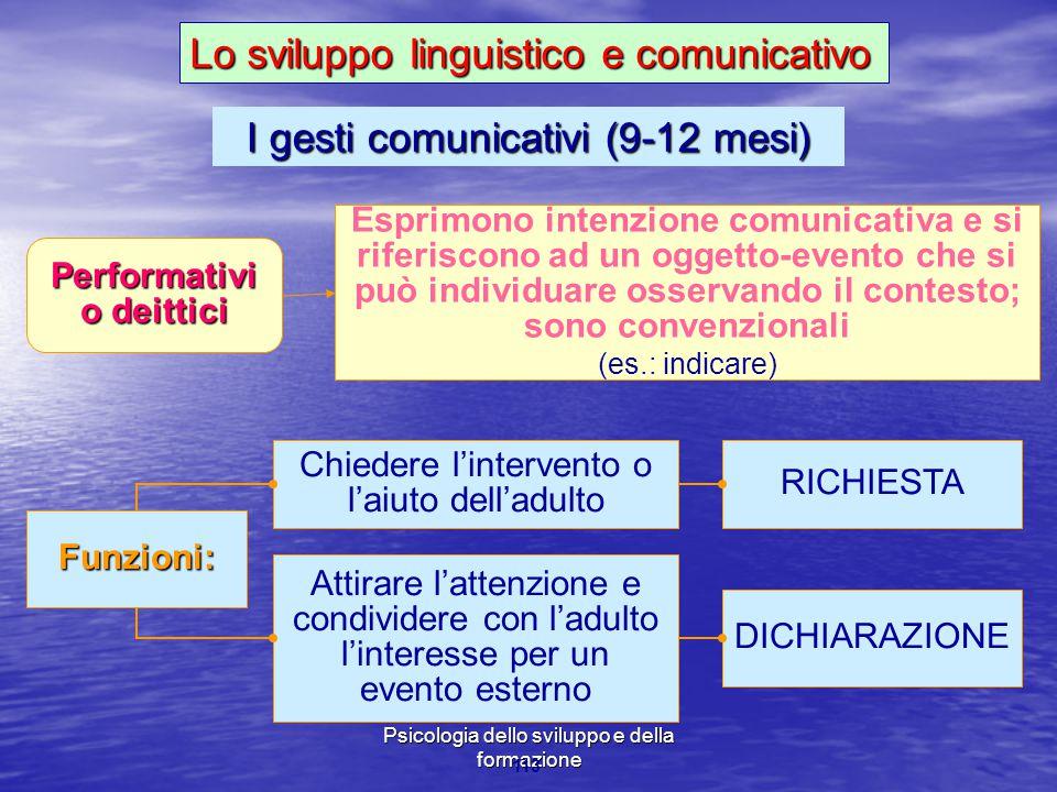 Marina Mura - Servizi sociali - Psicologia dello sviluppo e della formazione 113 Performativi o deittici Funzioni: Chiedere l'intervento o l'aiuto del