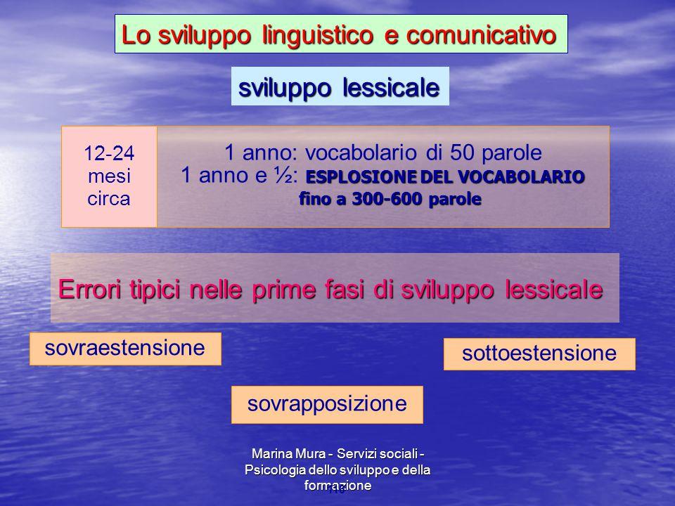 Marina Mura - Servizi sociali - Psicologia dello sviluppo e della formazione 116 12-24 mesi circa 1 anno: vocabolario di 50 parole ESPLOSIONE DEL VOCA