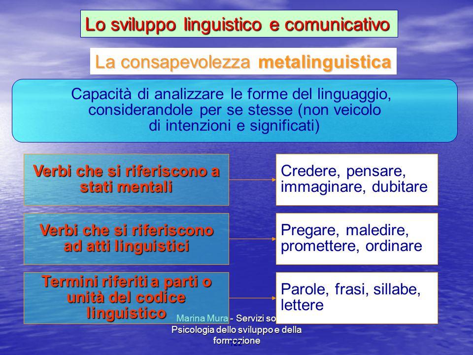 Marina Mura - Servizi sociali - Psicologia dello sviluppo e della formazione 122 Verbi che si riferiscono a stati mentali Credere, pensare, immaginare